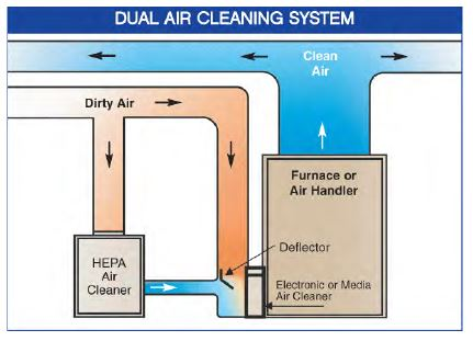 whole home 350 - 550 schematic dual air cleaning system