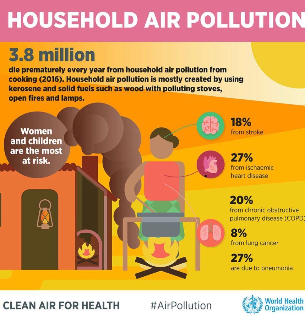 Household Air Pollution PUR