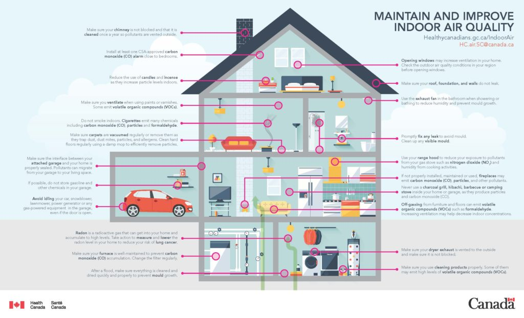Maintain and Improve Indoor Air Quality in your home with PUR Distribution