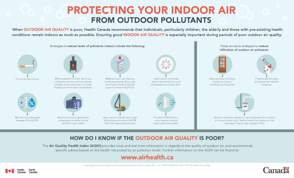 Protecting Your Indoor Air Quality
